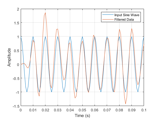 2 Input Sine Wave Filtered Data 1.5 O 0.5 -0.5 -1 0 0.01 0.02 0.03 0.04 0.05 0.06 0.07 0.08 0.09 0.1 Time (s)