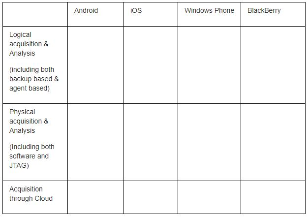 Windows Phone BlackBerry Android ios Logical acquisition & Analysis (including both backup based & agent based) Physical acqu