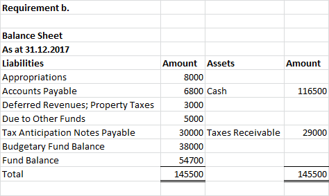 Requirement b. Balance Sheet As at 31.12.2017 Liabilities Amount Assets Amount Appropriations 8000 Accounts Payable 6800 Cash