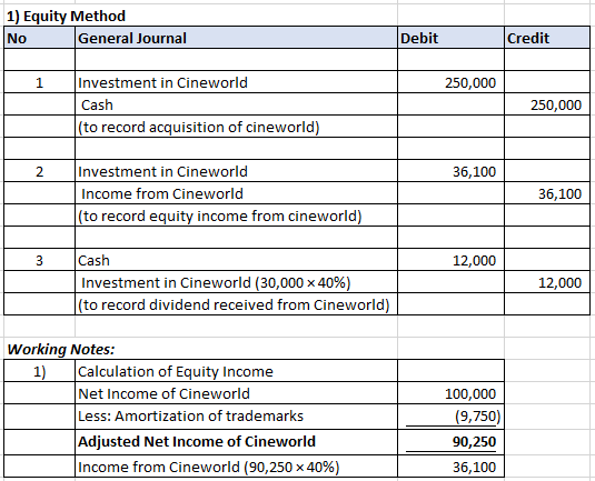 1) Equity Method No General Journal Debit Credit Investment in Cineworld Cash (to record acquisition of cineworld) 250,000 25