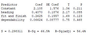 Predictor Constant heading fit and finish 0.2625 0.1557 1.69 0.123 dependability 0.06624 0.08777 0.75 0.468 Coef SE Coef T 2.