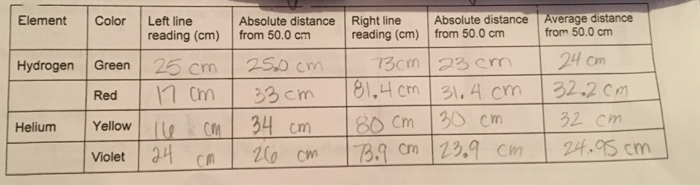 Average distance from 50.0 cm Absolute distance Right line reading (cm) from 50.0 cm Element Color Left line Absolute distanc