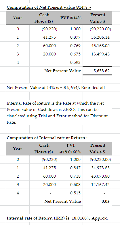 Computation of Net Present value @14% :. Cash Present Value S Year PVF @14% Flows (S) (90,220) 41,275 60,000 20,000 1.000(90,
