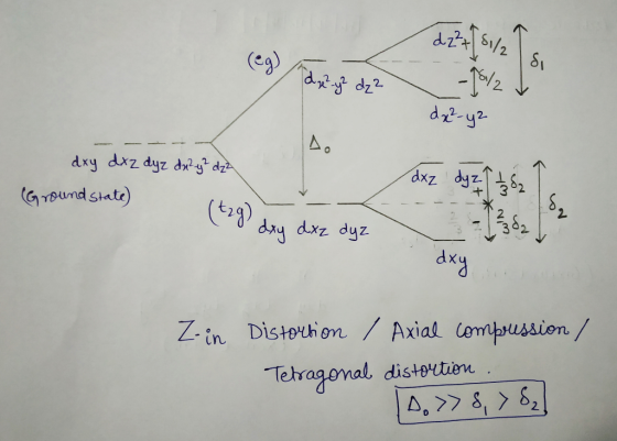 Using The Crystal Field Theory Approach  Draw The D