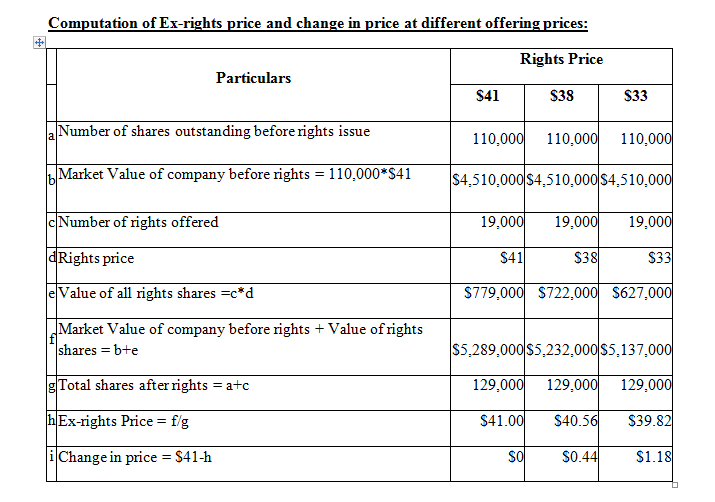 Computation of Ex-rights price and change in price at different offering prices: Rights Price Particulars S41 S38 S33 aNumber