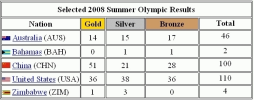 Olympic homework help