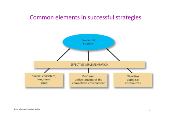 Common elements in successful strategies Successful strategy EFFECTIVE IMPLEMENTATION Simple, consistent long-term goals Obje