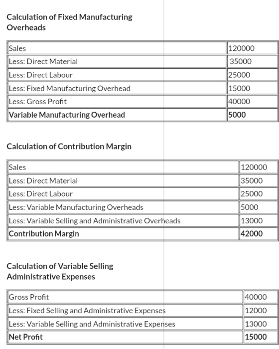 Calculation of Fixed Manufacturing Overheads Sales Less: Direct Material Less: Direct Labour Less: Fixed Manufacturing Overhead Less: Gross Profit Variable Manufacturing Overhead 120000 35000 25000 15000 40000 5000 Calculation of Contribution Margin Sales Less: Direct Material Less: Direct Labour Less: Variable Manufacturing Overheads Less: Variable Selling and Administrative Overheads Contribution Margin 120000 35000 25000 5000 13000 42000 Calculation of Variable Selling Administrative Expenses Gross Profit Less: Fixed Selling and Administrative Expenses Less: Variable Selling and Administrative Expenses Net Profit 40000 12000 13000 15000