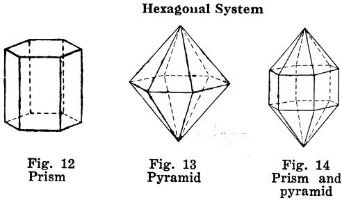 Need some help in memorizing Crystal systems, can any body