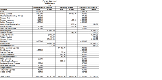 Create financial statements by properly employing