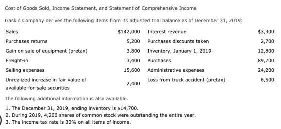 $3,300 2,700 12,800 89,700 Cost of Goods Sold, Income Statement, and Statement of Comprehensive Income Gaskin Company derives