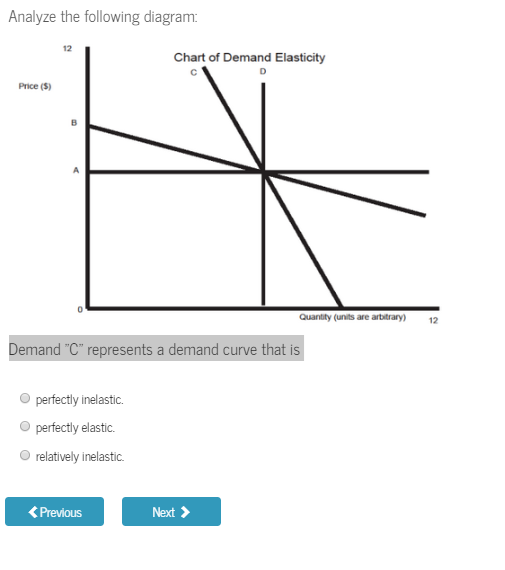Analyze The Following Diagram 12 Chart Of Demand Elasticity Price