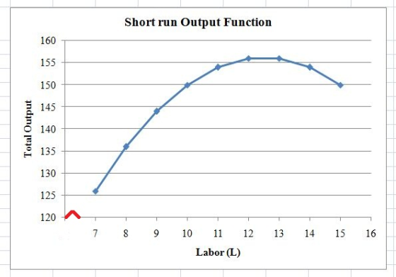 Short run Output Function 160 155 150 145 140 135 130 125 120 T 7 8 9 10 11 12 13 14 15 16 Labor (L) Total Output