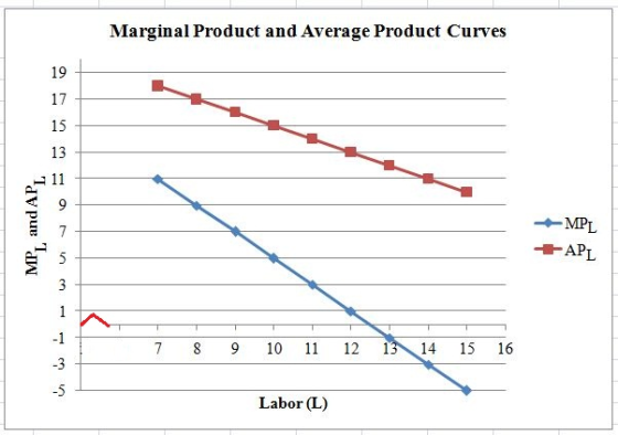 Marginal Product and Average Product Curves 19 17 15 13 11 9 MPL 7 APL 5 1 -1 13 14 7 8 9 10 11 12 15 16 -3 -5 Labor (L) co O
