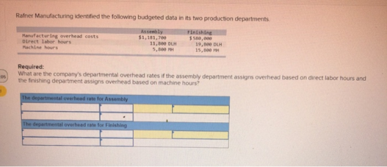 Rafner Manufacturing identified the following budgeted ...
