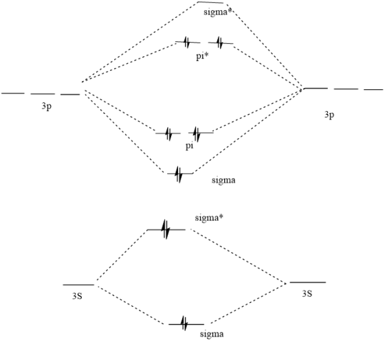 A  Draw A Molecular Orbital Energy Diagram For Cl2 And Show Which Orbitals Are Occupied With