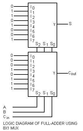 Implement Full adder using 8 times 1 multiplexer
