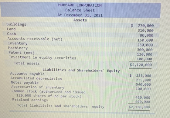 HUBBARD CORPORATION Balance Sheet At December 31, 2021 Assets Buildings Land Cash Accounts receivable (net) Inventory Machine