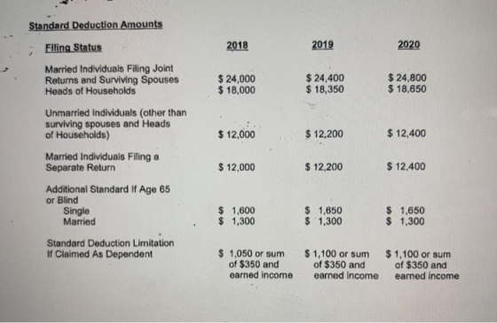 Standard Deduction Amounts Filing Status 2018 2019 2020 Married Individuals Filing Joint Returns and Surviving Spouses Heads