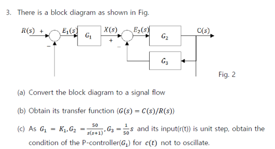 3  There Is A Block Diagram As Shown In Fig  G1 G2 G3 Fig