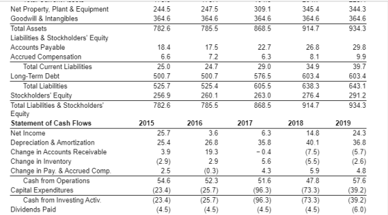 See Table 2.5 E showing financial statement data and stock