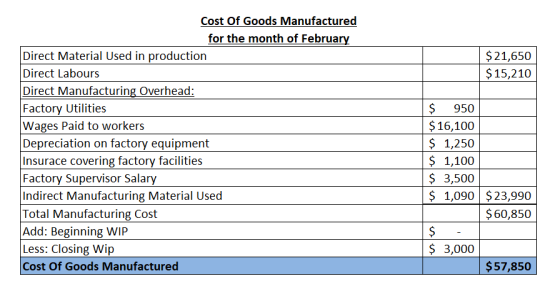 $21,650 $15,210 Cost Of Goods Manufactured for the month of February Direct Material Used in production Direct Labours Direct