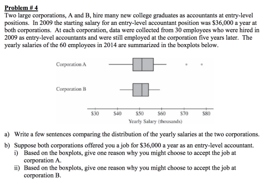 Problem #4 Two large corporations, A and B, hire many new college graduates as accountants at entry-level positions. In 2009