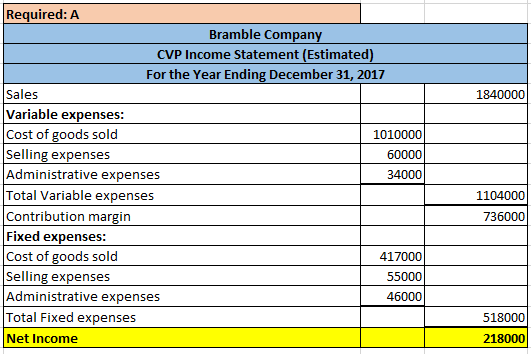 1840000 Required: A Bramble Company CVP Income Statement (Estimated) For the Year Ending December 31, 2017 Sales Variable exp