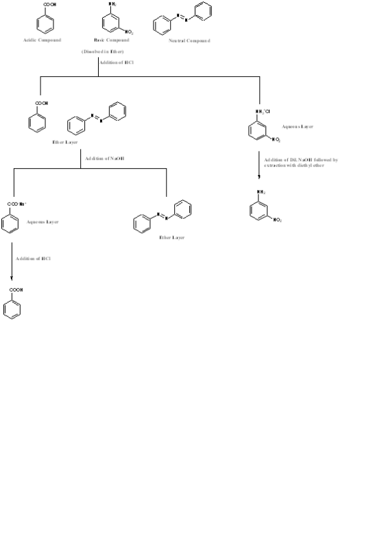 Draw a complete flow chart for the separation of all three