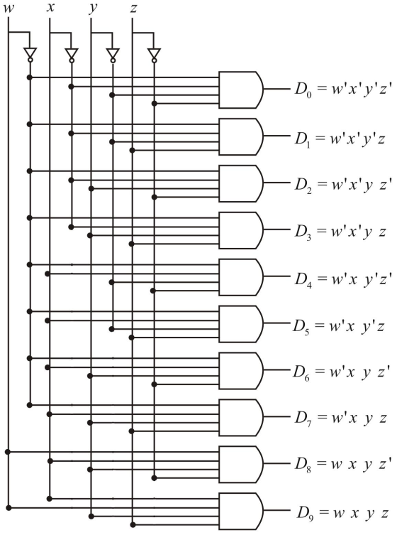 Draw a logic diagram for a 2421-to-decimal decoder