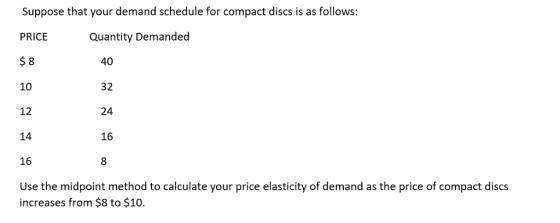 Suppose That Your Demand Schedule For Compact Discs Is As Follows