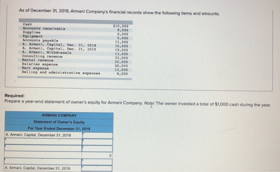 As Of December 31, 2019, Armani Company's Financial