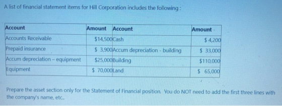 A list of financial statement items for Hill Corporation includes the following: Account Amount Accounts Receivable Prepaid i