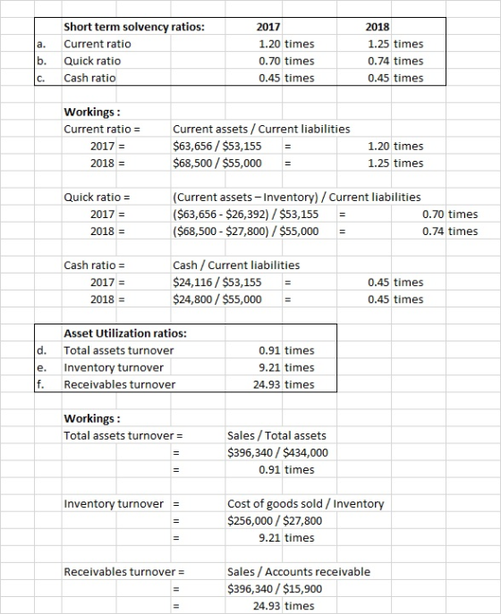 Some recent financial statements for Smolira Golf Corp ...