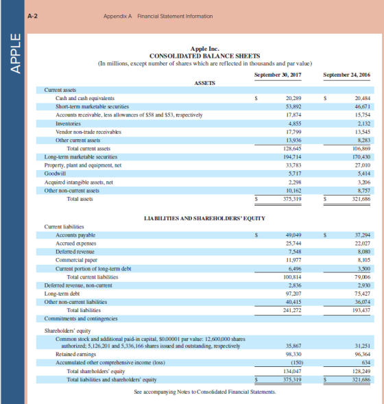Appendix A Financial Statement Information APPLE September 24, 2016 $ Apple Inc. CONSOLIDATED BALANCE SHEETS (In millions, ex