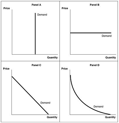 Refer To Figure 5 1 A Perfectly Elastic Demand Curve Is Shown In