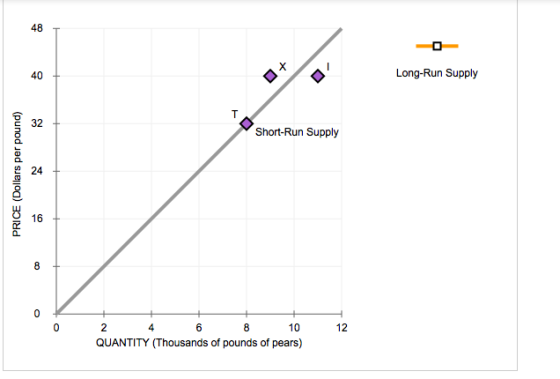 10 Price Elasticity Of Supply In The Short Run And Long Run The