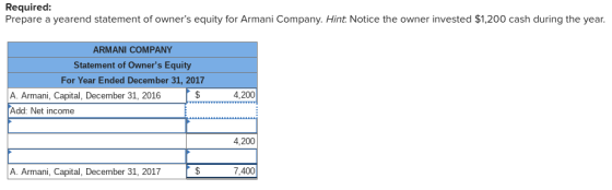 As Of December 31, 2017, Armani Company's Financial