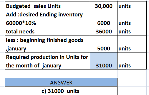 30,000 units 6000 36000 units units Budgeted sales Units Add :desired Ending inventory 60000*10% total needs less : beginning