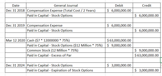 Stock Option Compensation Accounting | Double Entry Bookkeeping