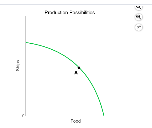Production Possibilities 0- Food