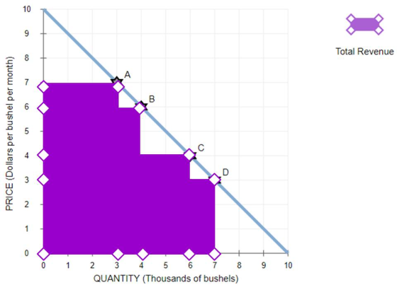 9 Elasticity And Total Revenue The Following Graph Shows The